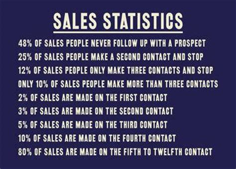 Comment Of The Day 8 Tips To Keep From Arguing With Your Partner by 27 Sales Quotes To Keep Your Sales Team Motivated