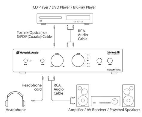 maverick audio tubemagic d1 dac how it works