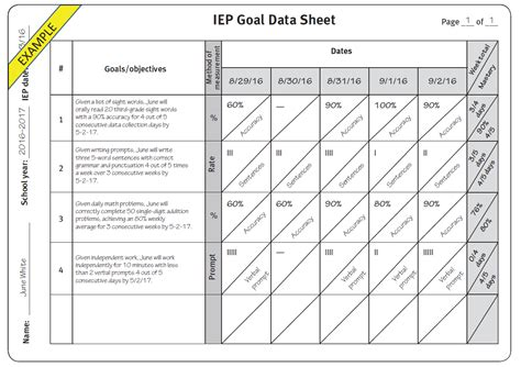 Practical Tips For Better Iep Goals And Data Collection Inclusion Lab Iep Goal Data Collection Template