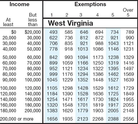 Va Tax Table by Best Photos Of Virginia State Tax Table Virginia Sales