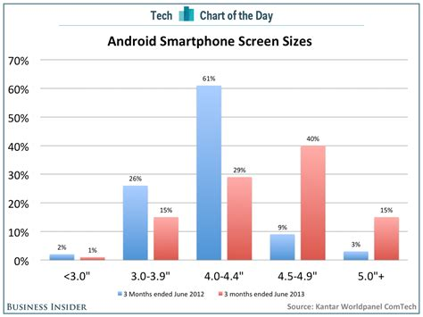 android users chart of the day android users big screen phones business insider