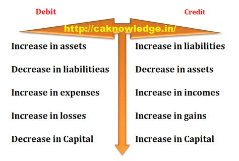 Debit Credit Accounting Formula What Is Debit And Credit Explained With Accounting Equation
