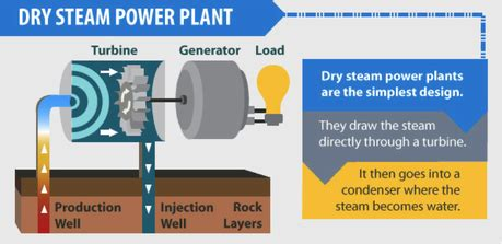 3 types of power different types of geothermal energy