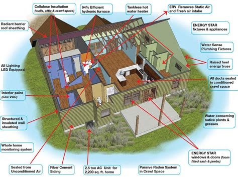 energy efficient house how to building an energy efficient home via home