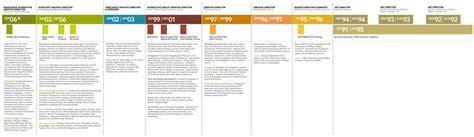 Resume Timeline by Resume Exles Columns Timeline Resume Vizualresume