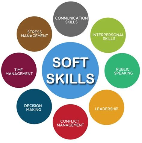How Many Soft Skill Courses In An Mba by Soft Skills Eduroid Academy