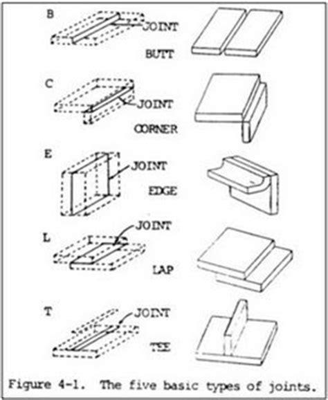 form design of welded members seminars seminar topics design of welding joints design