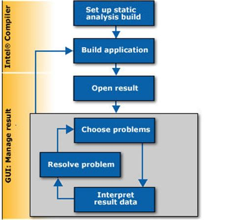 workflow steps workflow steps for static analysis