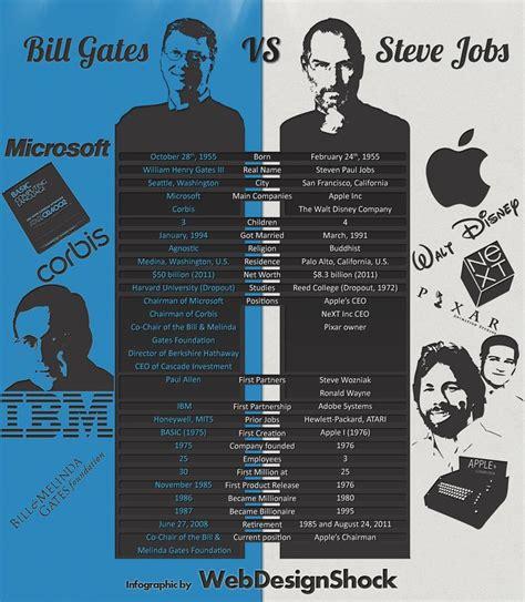bill gates long biography 17 best ideas about steve jobs on pinterest steve jobs