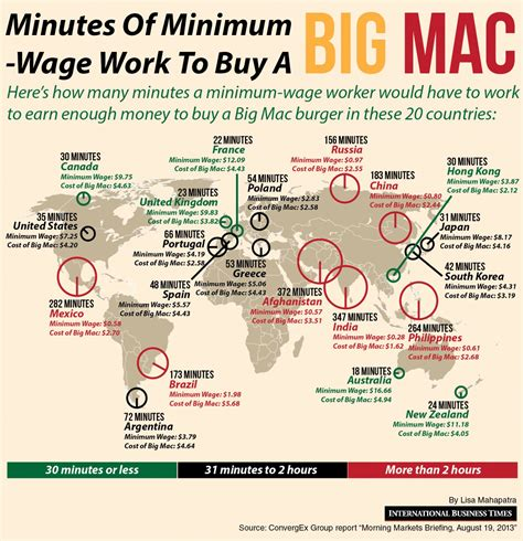 who works for minimum wage minimum wage minutes to buy a big mac visual ly