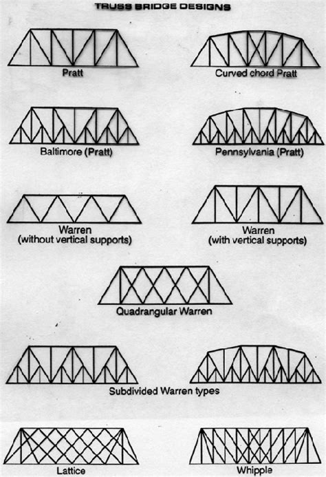 toothpick bridge templates truss bridge designs lionel trains and layouts