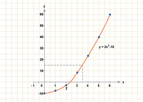 draw graph gcse bitesize curved graphs
