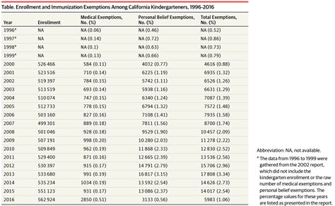 Exemption In Ca After Mba by Change In Exemptions From Immunization In