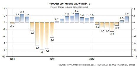 banche ungheresi grillo sovranita monetaria e orbanomics rischio