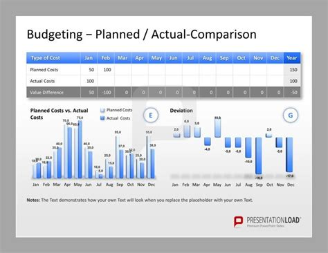 Project Management Powerpoint Templates For Budgeting Compare Your Planned And Actual Costs To Powerpoint Theme Vs Template