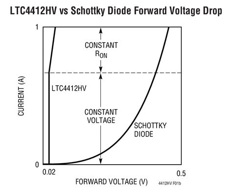 typical diode voltage drop ltc4412hv 36v low loss powerpath controller in thinsot linear technology