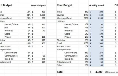 How To Budget And Save Money Spreadsheet by Chart Shows You How To Spend And Save Money Simplemost