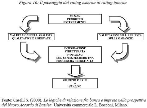 rating interno valutazione delle imprese e merito creditizio rating