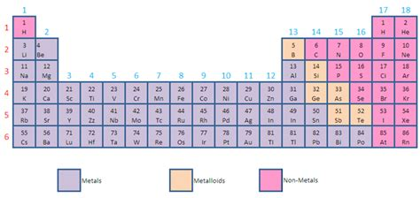 printable periodic table with metals and nonmetals metal and metalloids on periodic table new calendar