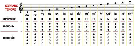 tavola posizioni clarinetto categoria suono