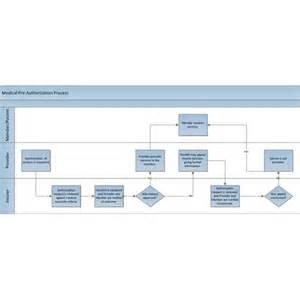 understanding swim lane diagrams example and explanation
