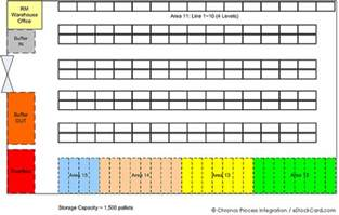 Warehouse Layout Template by Warehouse Inventory Starts With Proper Layout