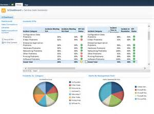 Sharepoint Dashboard Templates by How To Create A Service Manager Dashboard With Sharepoint