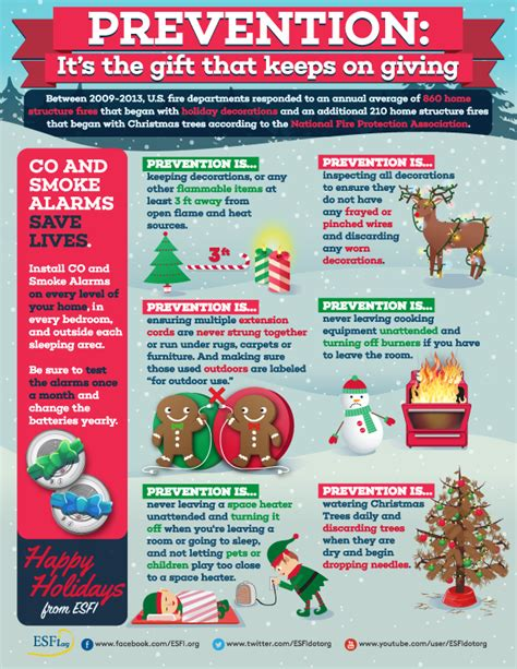 free christmas tree safety tips safety posters for for