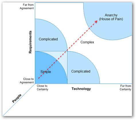 stacey diagram yanado task management inside gmail