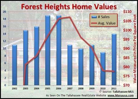 investors flocking to the forest heights neighborhood in