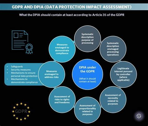 The 25 Best General Data Protection Regulation Ideas On Pinterest Union Europeen European Gdpr Dpia Template