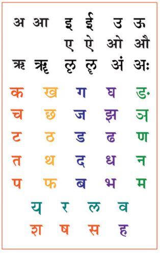 sanskrit alphabet chart devanagari script sanskrit chart ayurveda posters