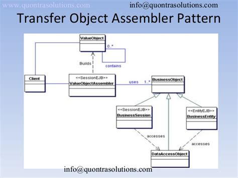 java pattern value object introduction to j2 ee patterns online training class