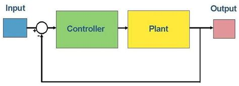 Plant Controller by Pid Controller Simplified My Weblog