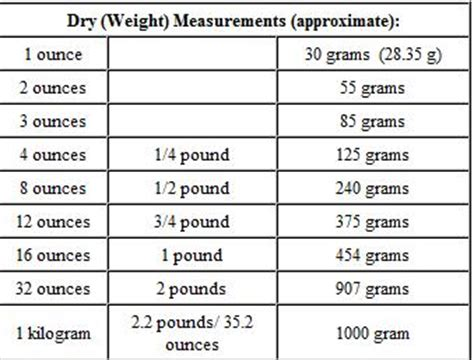 Cooking Measurements Ounces To Grams There Is A Big Difference Between Fluid Ounces And