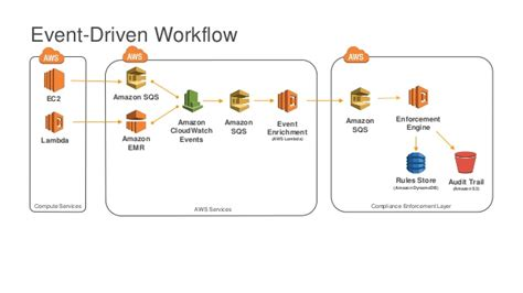 event driven workflow aws re invent 2016 evolving an enterprise level