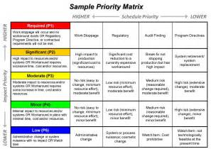 project prioritization criteria template prioritization ppmexecution