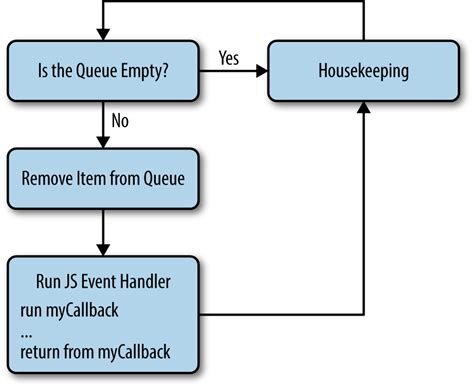 Javascript Queue Pattern | queue javascript promises phpsourcecode net