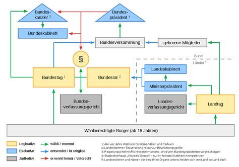 wann ist bundeskanzlerwahl politisches system der bundesrepublik deutschland