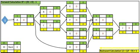 schedule network diagram understand how scheduling tools works draw network diagram