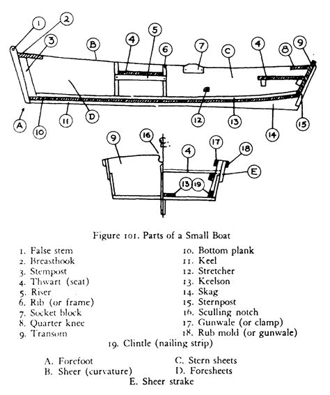 names of parts of a rowing boat how to row as explained by the boatman s manual