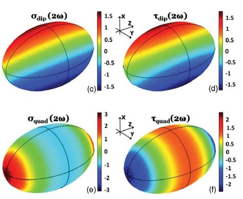 local capacitor model for plasmonic electric field enhancement nano optics and near field spectroscopy publications