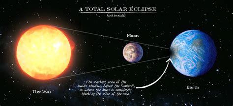 diagram of solar eclipse universefall09 1sun