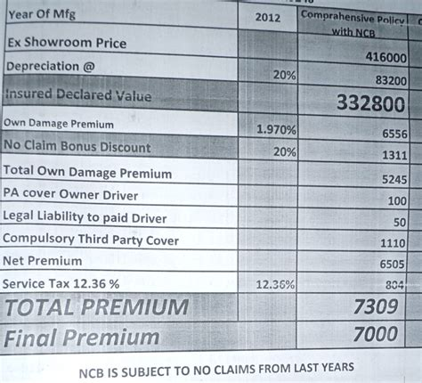 Credit Insurance Premium Formula Understanding Premium Calculation On Auto Insurance
