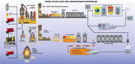 steel process flowchart steel plate and steel pipe production process flowchart