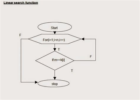 linear search flowchart linear search alogritham flow chart program time