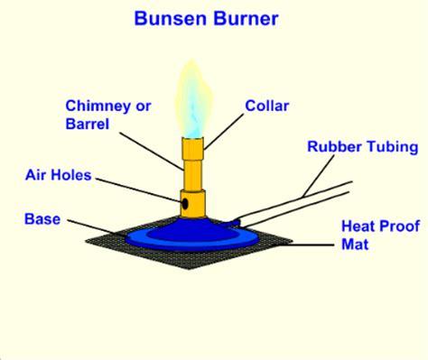 bunsen burner labelled diagram parts of a bunsen burner diagram search for wiring