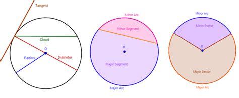 diagram of a circle labeled circles diameter chord radius arc tangent exles