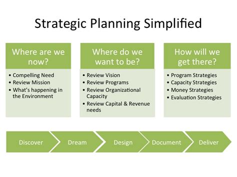five anchors of a nonprofit strategic plan facilitation