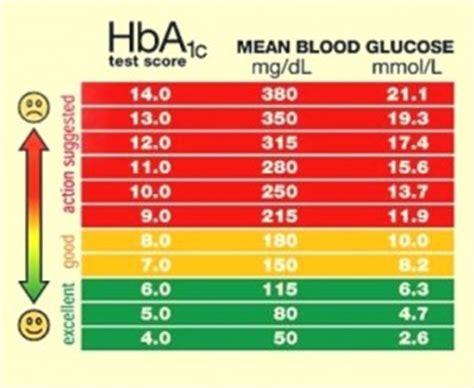 normal blood glucose chart diabetes